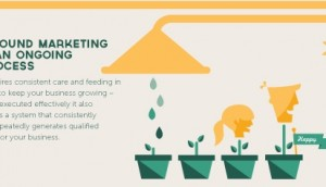 The Super Simple Explanation of Inbound Marketing [Infographic]